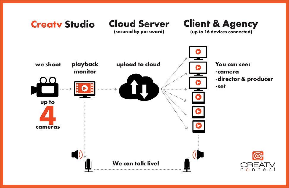 Creatv Connect Diagram