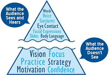 Executive Communication & Presentation Skills Coaching