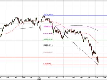 Les marchés sont déçus, attention aux déséquilibres !