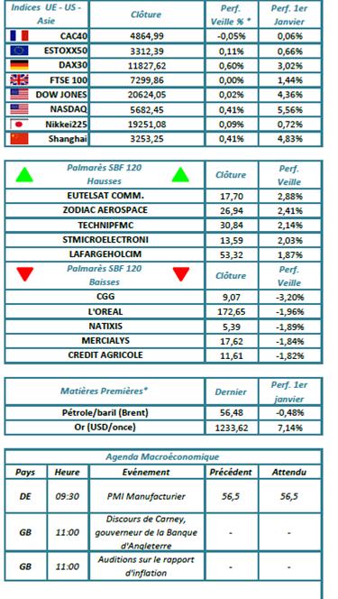 Index de marché
