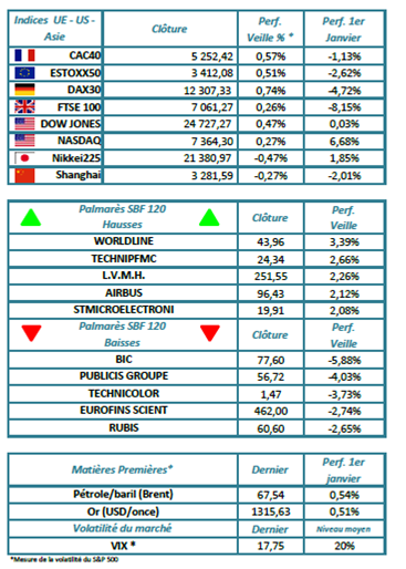 Indices mondiaux au 20/03/2018
