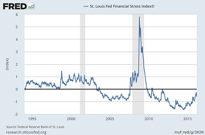 St Louis Fed Financial Index