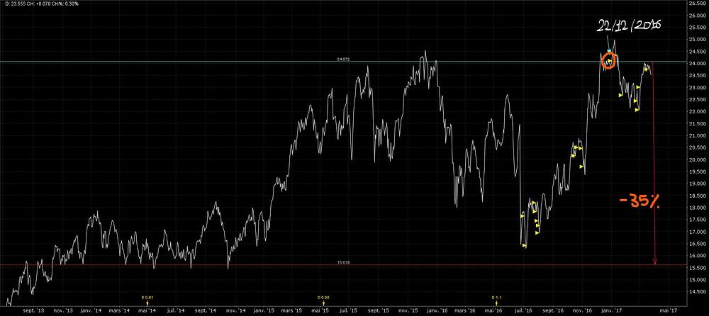 Graph 5 ans AXA (cs:fp)
