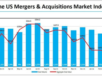 US Merger Activity Falls in April