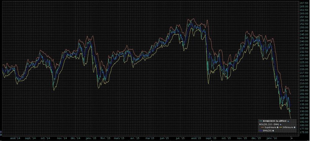 S&P Banks index