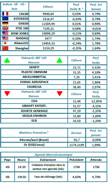 Indices de marchés gerant-prive.com