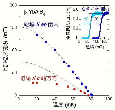 重い電子系、量子臨界超伝導体β-YbAlB4の超伝導性[2]