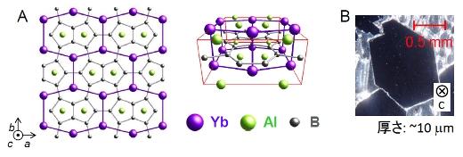 重い電子系超伝導体β-YbAlB4におけるゼロ磁場量子臨界点の発見 -新しい金属相の可能性-[3]