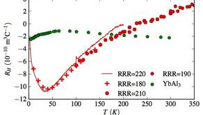 ホール伝導度測定でみるβ-YbAlB4のc-f混成の発達[5]