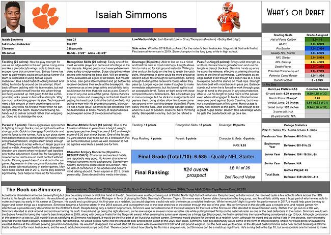Isaiah Simmons Report - Sheet1-1.png