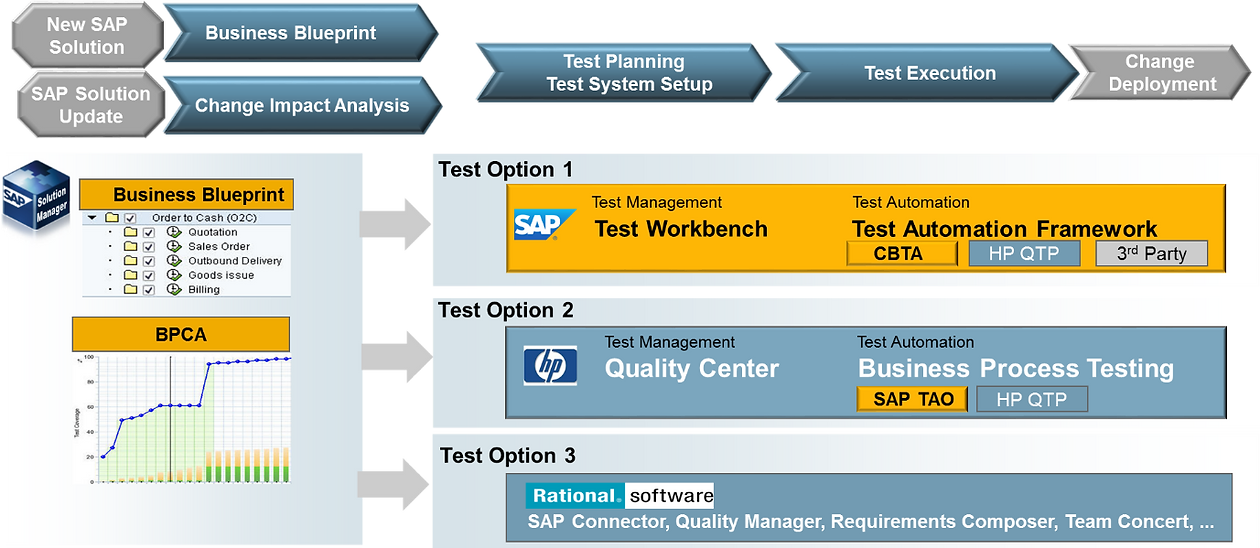 Test management sap solution manager 72 blue pencil consulting test management on sap solution manager 72 has evolved and now sap is positioning it as the default test suite for sap customers malvernweather Choice Image