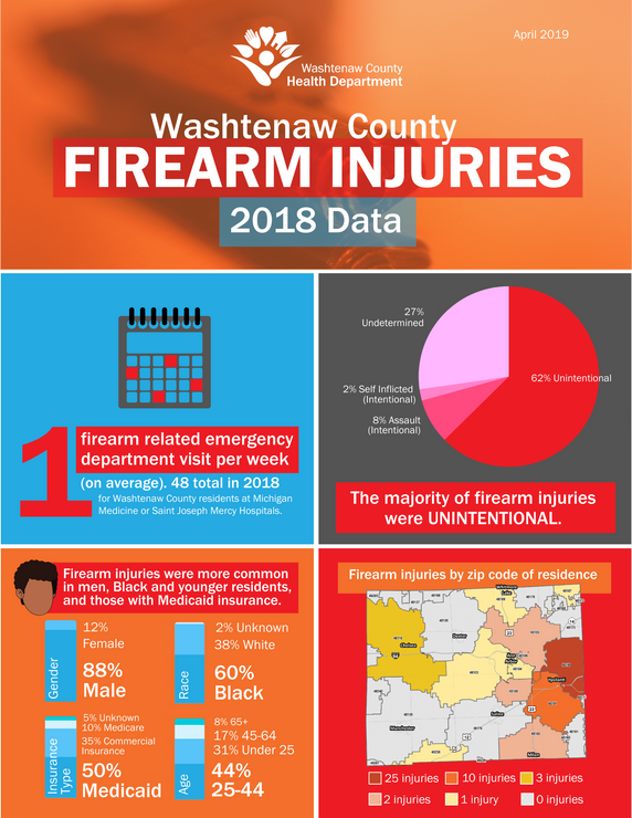 Firearm injuries infographic.png