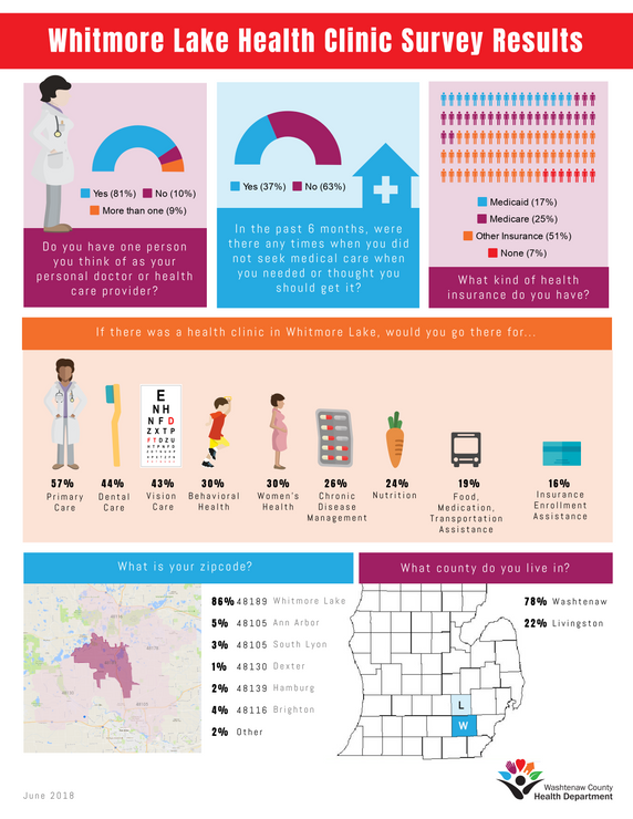 Health Clinic Survey Results Infographic
