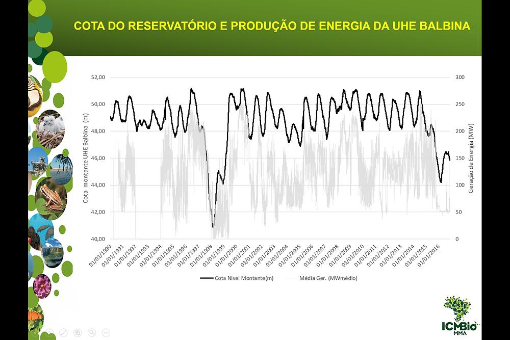 Extrait de la présentation : production d'énergie par la centrale hydroélectrique du barrage de Balbina depuis 1990.