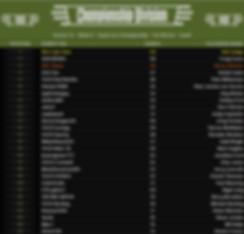 S14W09 Championship Results.jpg