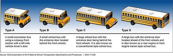 1920px-Figure_1-_Types_of_School_Buses_(