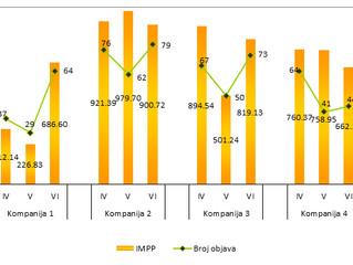 IMPP Analiza - primer jednog od grafikona