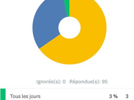 Résultat sur le sondage de la poste de Ruaudin
