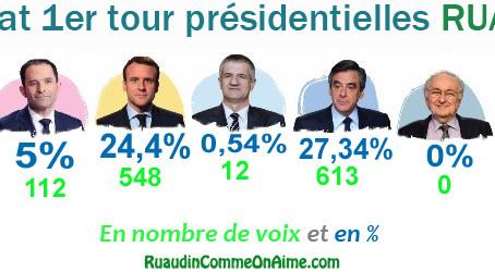 Résultat du premier tour des élections à RUAUDIN