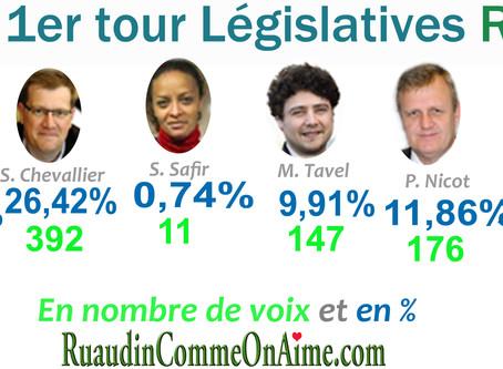 Résultats du premier tour des élections législatives à Ruaudin