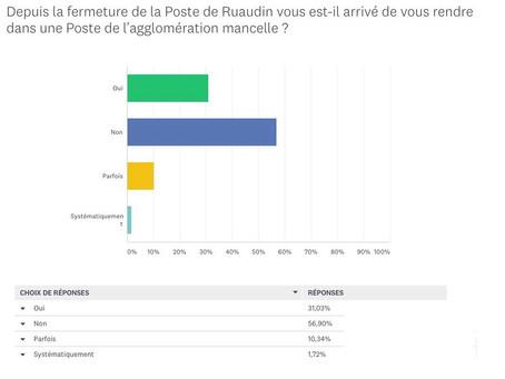 La Poste 1 an après la fermeture : résultat de notre sondage