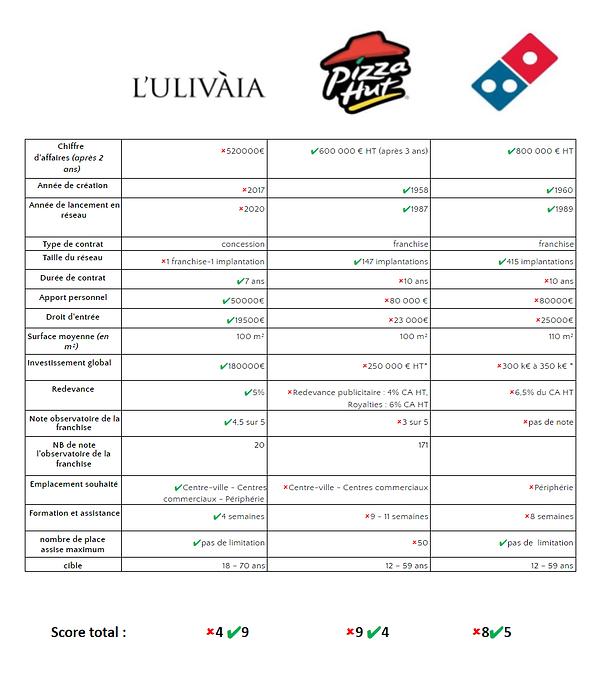 Comparatif franchises pizzerias - L'ulivàia - Domino's Pizza - Pizza Hut