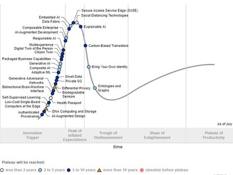 Gartner Hype-Cycle of Emerging Technologies 2020