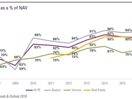 Real Estate Secondaries - Enhanced Returns at Lower Risk