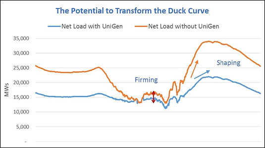 UniGen Resouces potential to transform the duck curve