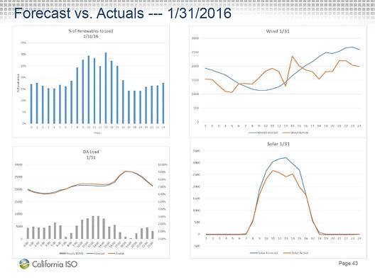 UniGen Resources variable enegy resource forecast vs actual schedule