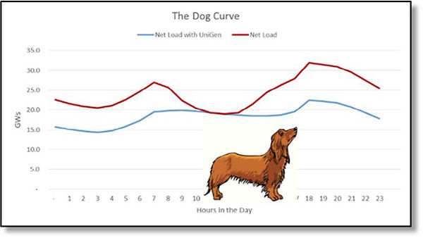 UniGen Resources dog curve