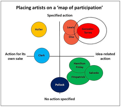 Map of artists and participation.jpg