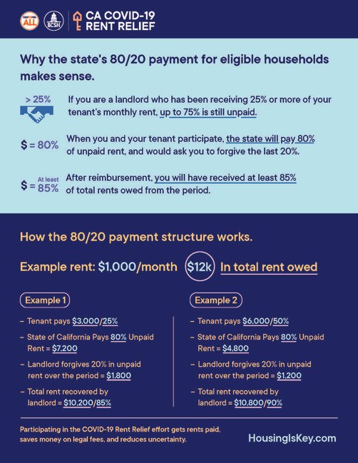 CA COVID-19 Rent Relief Overview