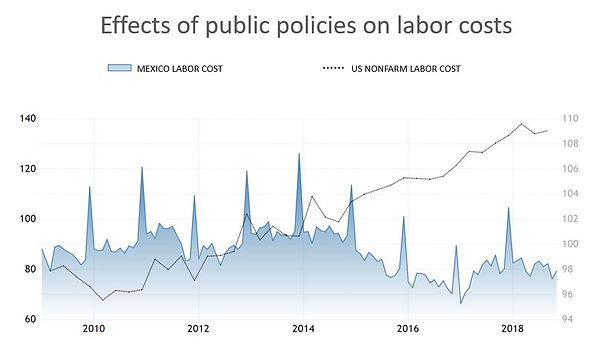 Fig 4 - labor costs ENG.JPG