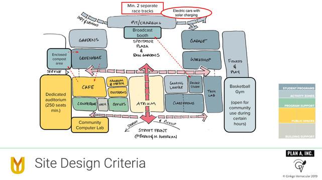 Urban Youth Racing School - Site Design Criteria