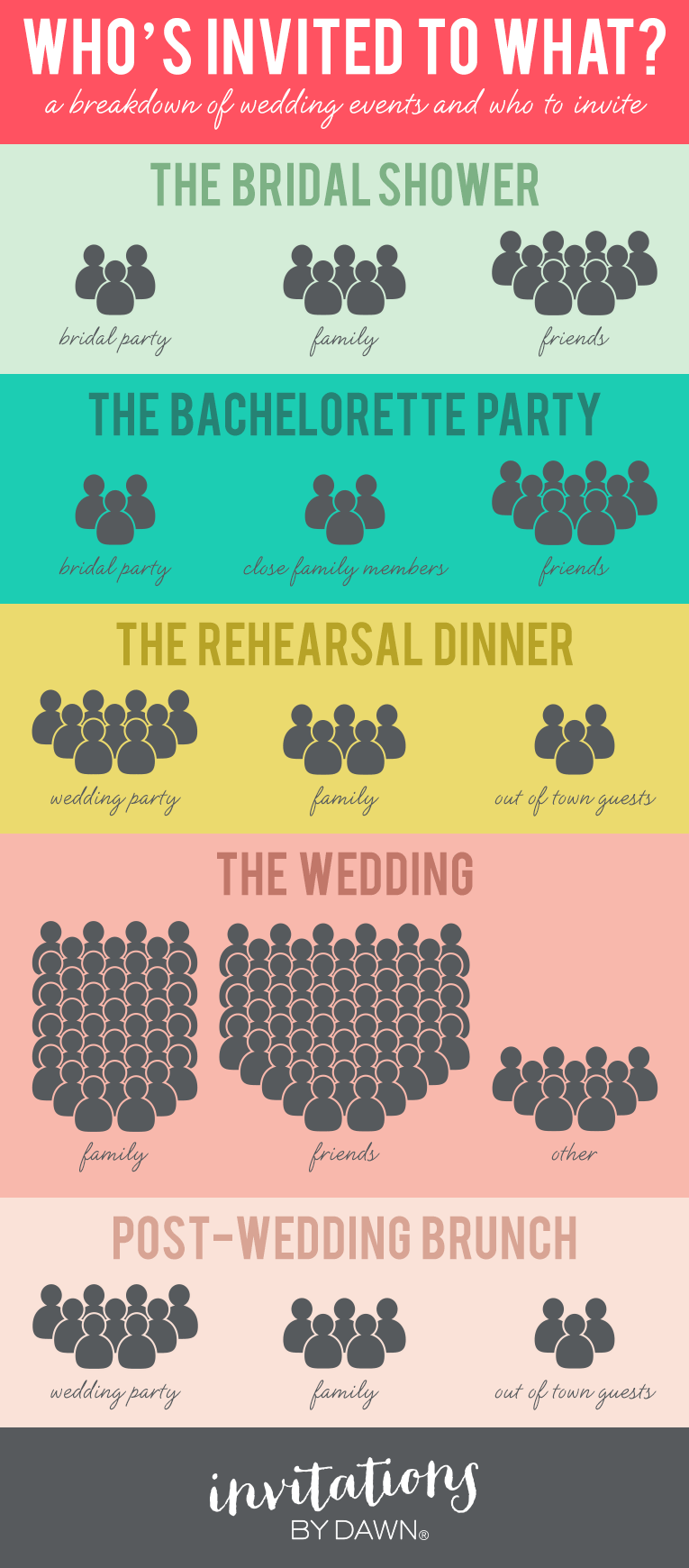 A wedding guest break-down of who's invited to what