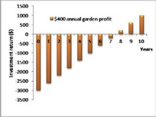 Permaculture money.jpg
