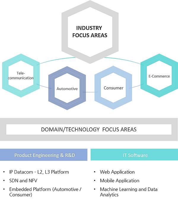 Technolgoies 1-1.png