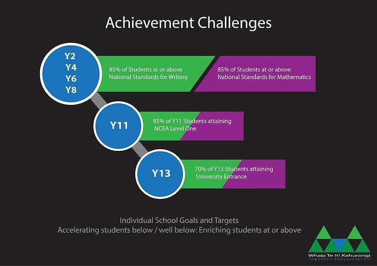 acheivement challengers.jpg