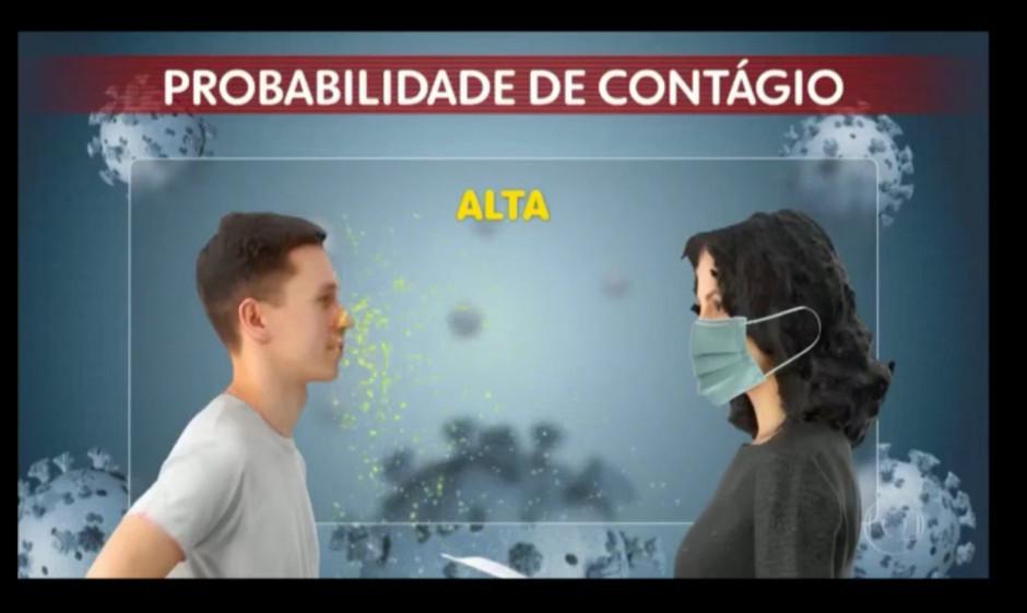 A importância do uso das máscaras para reduzir a chance de contágio por coronavírus
