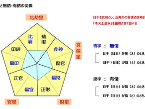 安倍晋三氏を四柱推命で占う(9)