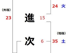 安倍晋三氏を姓名判断で占う(7)