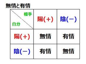 安倍晋三氏を四柱推命で占う(8)