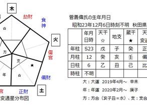 菅義偉氏を占う(1)