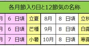 安倍晋三氏を四柱推命で占う(4)