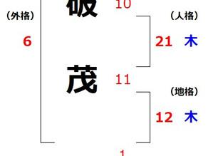 安倍晋三氏を姓名判断で占う(5)