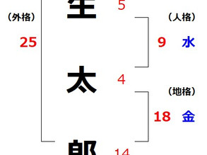 安倍晋三氏を姓名判断で占う(3)