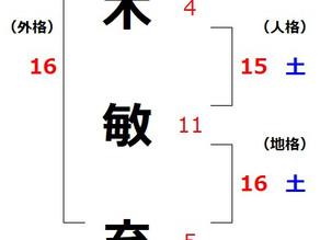 安倍晋三氏を姓名判断で占う(8)