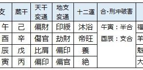 安倍晋三氏を四柱推命で占う(13)