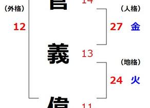 菅義偉氏を占う(2)